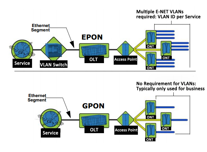 EPON / GPON networking