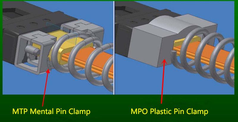 MTP VS MPO: pin clamp