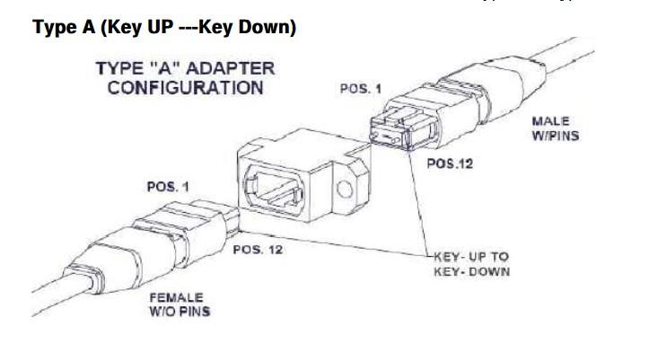 MPO Fiber Connector