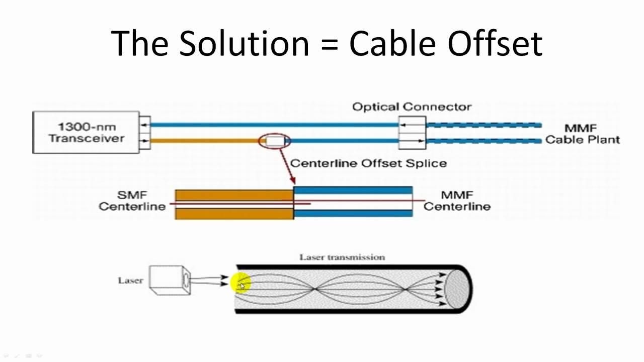 mode conditioning fiber