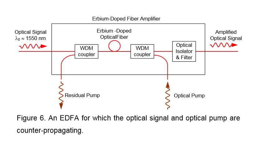 EDFA Amplifer