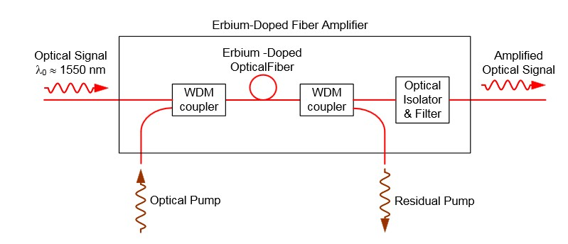 fiber optic amplifer