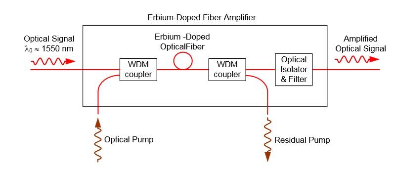 fiber optic amplifer