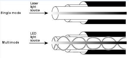 Single Mode vs Multimode Fiber
