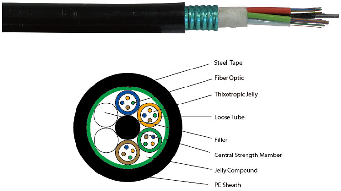 outdoor armored fiber cable