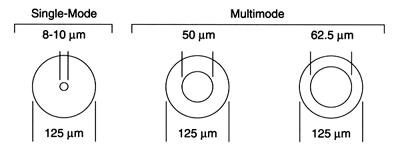 Single Mode vs Multimode Fiber