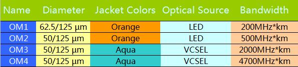 OM1, OM2, OM3 and OM4 multi-mode fiber