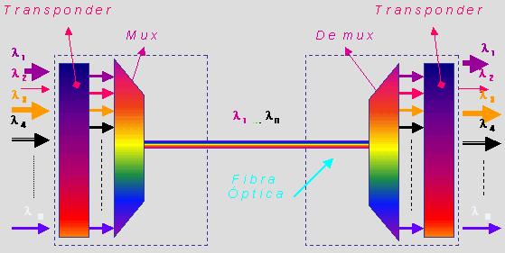 DWDM Multiplex and Demultiplex