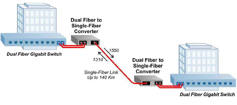 Dual Fiber to Single-Fiber Converters