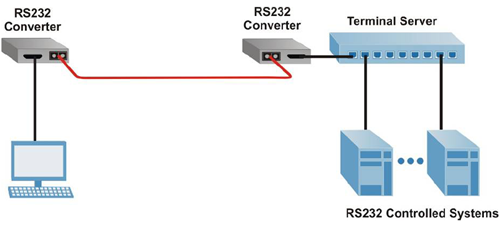 RS-232 serial-to-fiber converters