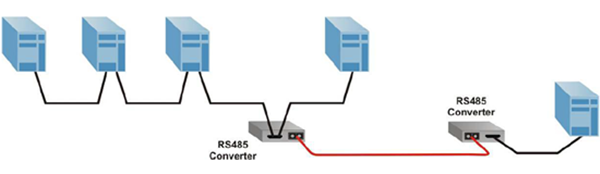 RS-485 serial-to-fiber converters