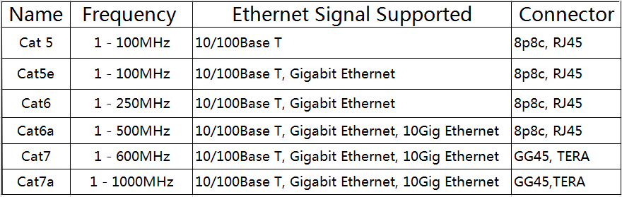 Ethernet Cable Types Cat5e Cat6 Cat6a And Cat7