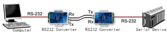 Pair Connection Mode serial-to-fiber media converter