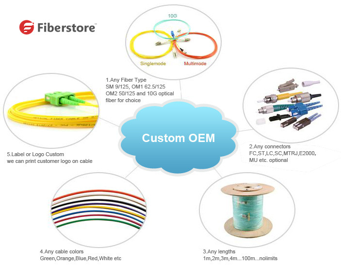 cable-OEM