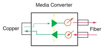 Copper-to-Fiber Media Converter