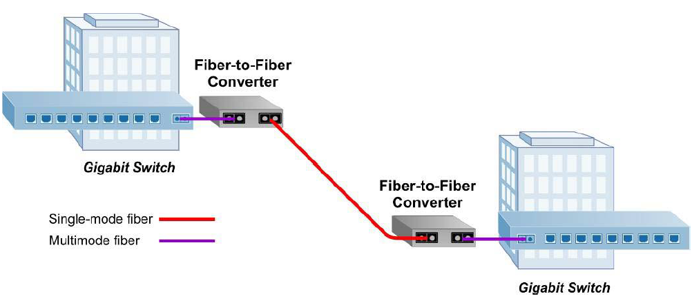 Multi-mode to Single-mode Fiber Converters