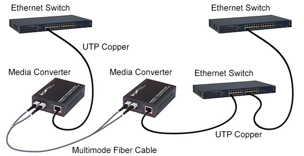 Introduction Of Media Converter Fiber Optic Cabling