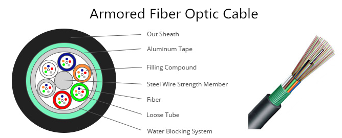 Armored Fiber Optic Cable Types