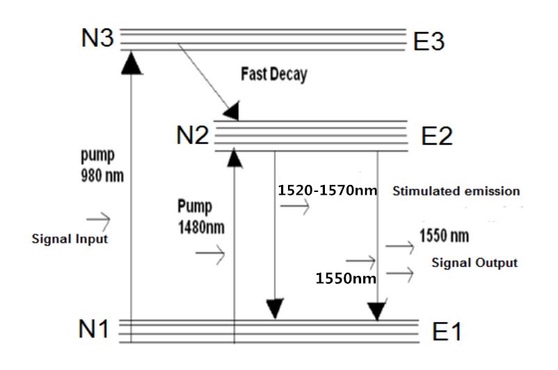 Erbium Doped Fiber Amplifier Edfa Used In Wdm System