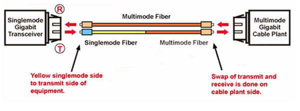 22 do you know about mode conditioning patch cord? fiber optic fiber optic patch panel wiring diagram at mifinder.co