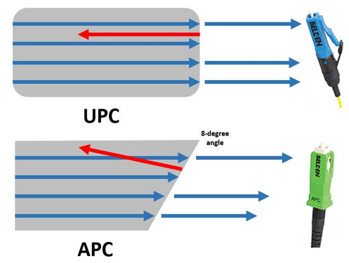 UPC and APC Connector
