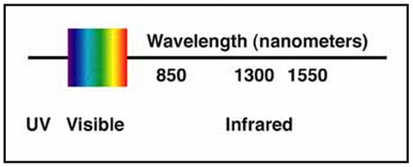 fiber optic wavelength