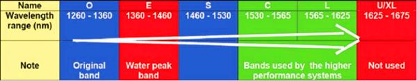 Optical Wavelength Bands