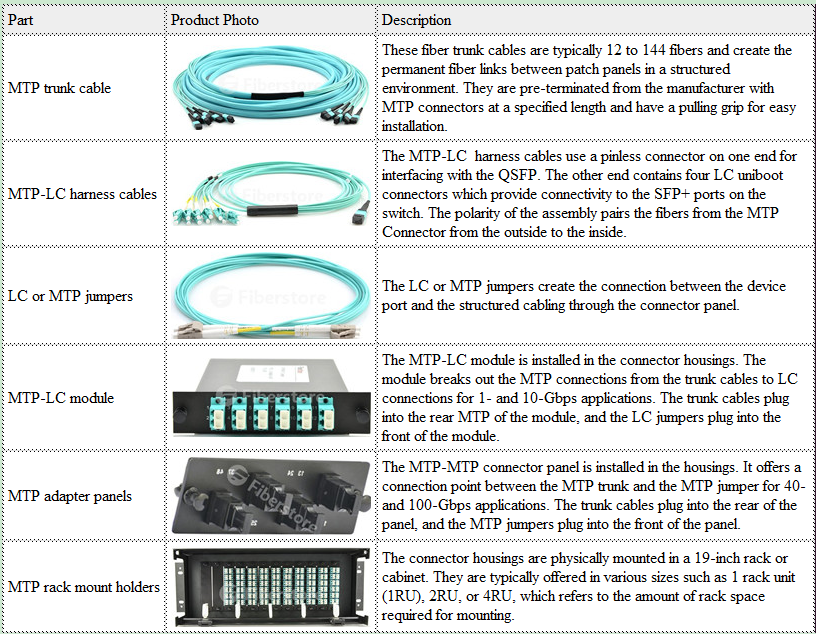 MPOMTP Cabling Series