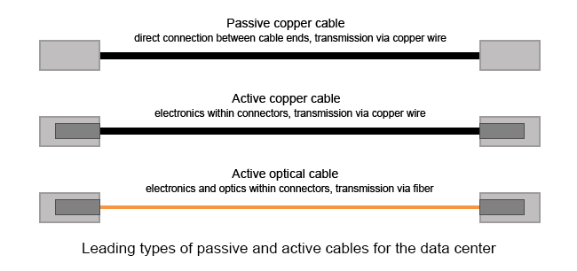 Do You Know about Active Optical Cable (AOC)?