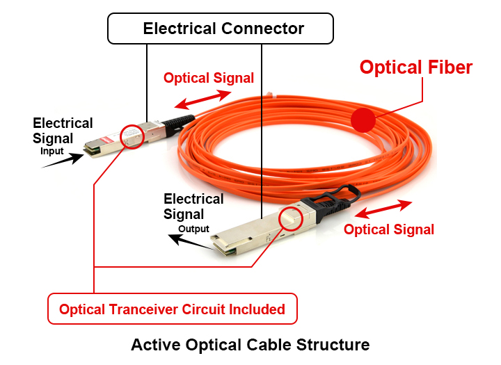 active optical cable AOC