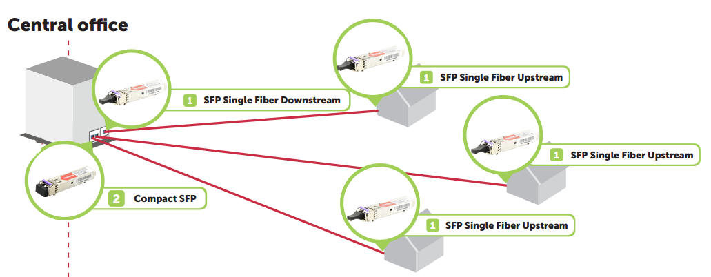 Compact SFP FTTx