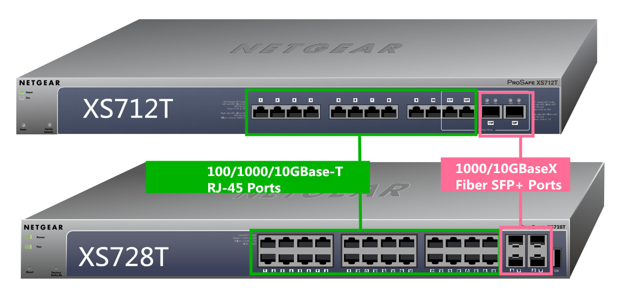 netgear 10g switch
