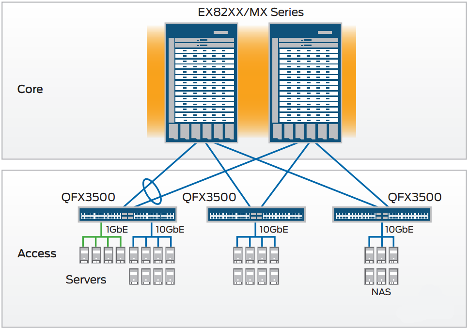QFX3500 Switch Data Center Deployments