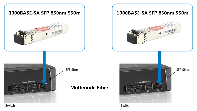 Differences Between SFP, BiDi SFP and Compact SFP