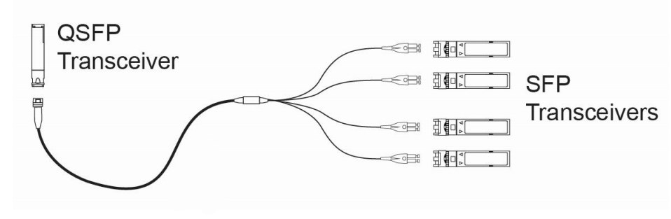 10G SFP+ and 40G QSFP+ direct connection