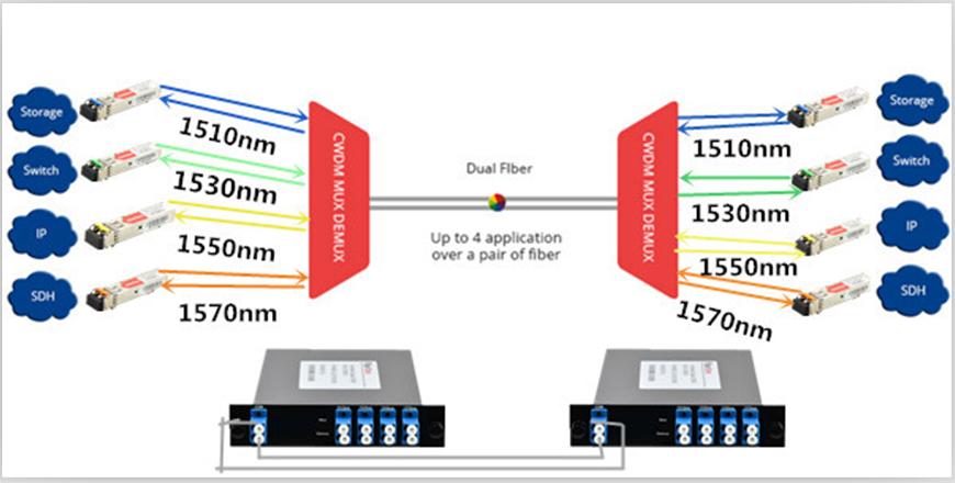 4 Channels 1510-1570nm Dual Fiber CWDM MuxDemux
