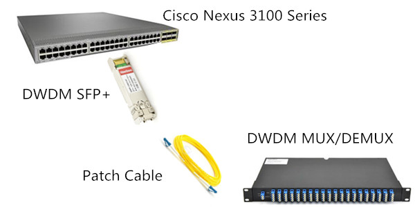 Cisco Compatible DWDM SFP+