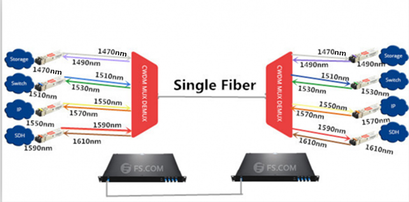 Single-Fiber CWDM Mux Demux Application