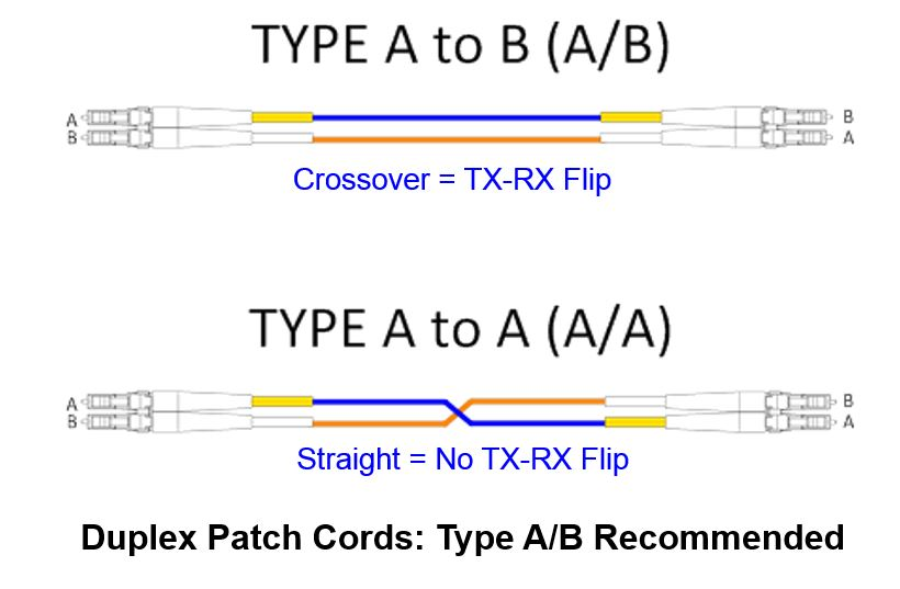 Type A-B patch cable