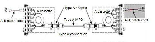 Type A connection