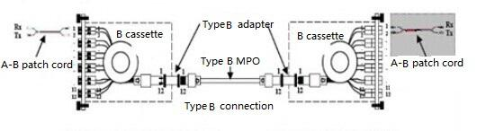 Type B connection