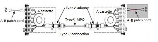 Type C connection