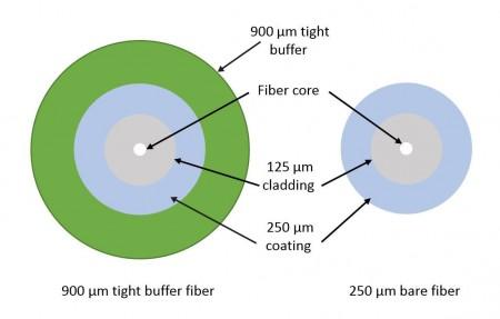 250um Bare Fiber vs. 900um Tight Buffer Fiber