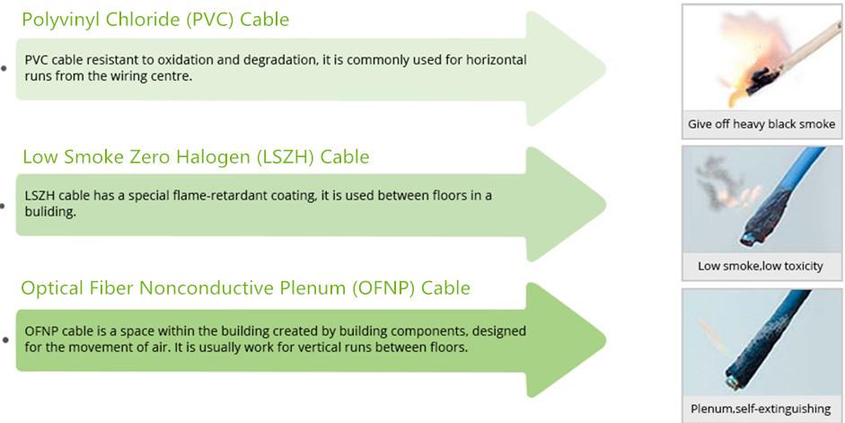 PVC LSZH OFNP Fiber Optic Patch Cable