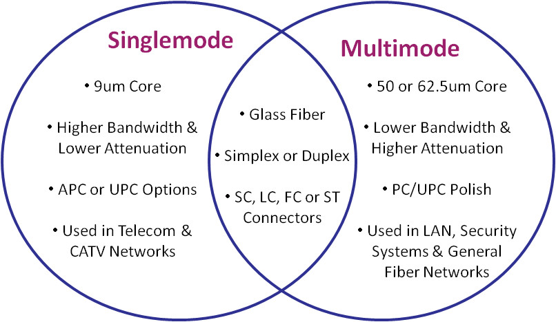 Singlemode-vs-Multimode Fiber Optic Cable