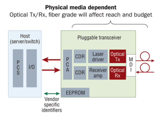 transceiver Physical Media Dependent