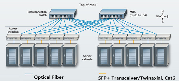 10G Cabling Solution