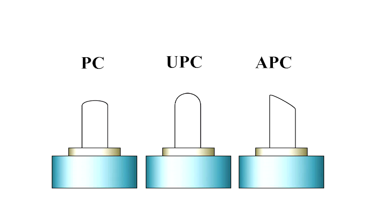 apc-upc-connector