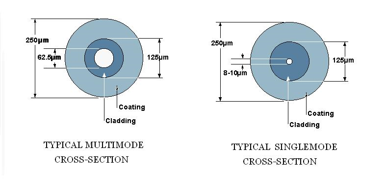 single-mode-multimode-fiber