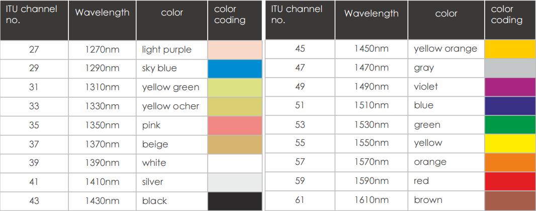 cwdm-channels